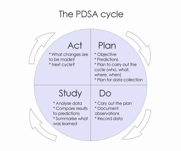 Plan Do Study Act Template Plan Do Study Act Template Inspirational Plan Do Study Act