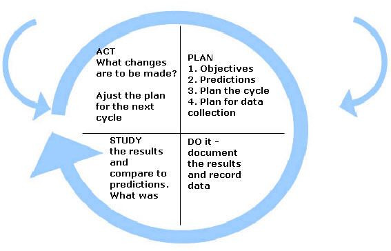 Plan Do Study Act Template the Plan Do Study Act Pdsa Cycle for Improvement Would