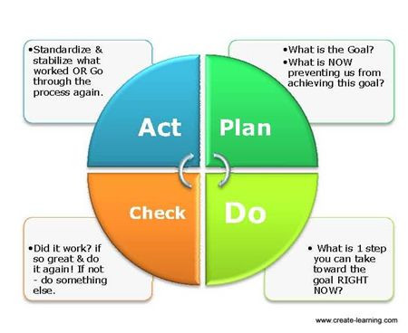 Plan Do Study Act Template Using Plan Do Check Act Pdca to Process Teambuilding