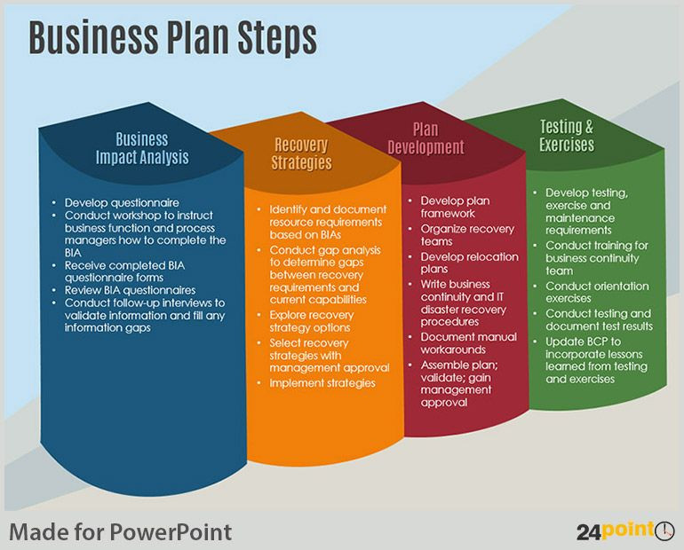Ppt Business Plan Template Examples Of Business Plan Steps Powerpoint Template