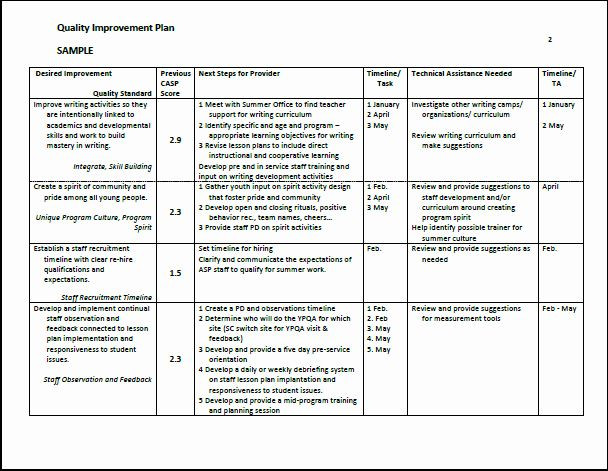 Process Improvement Plan Template Performance Improvement Plan Template Excel Unique