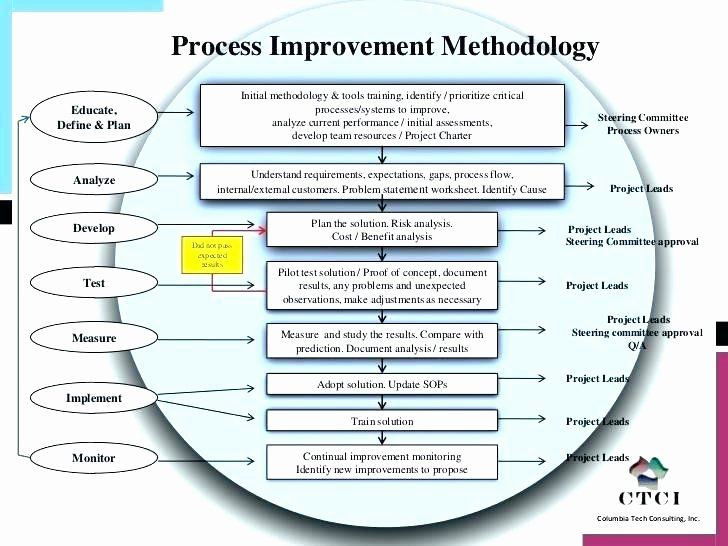 Process Improvement Plan Template Process Improvement Plan Template Awesome Process