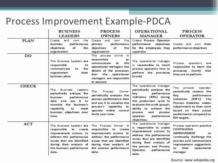 Process Improvement Plan Template Quality Improvement Plan Template Best Project Quality
