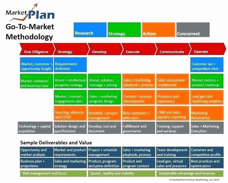 Product Launch Communication Plan Template Pin On Simple Succession Plan Templates