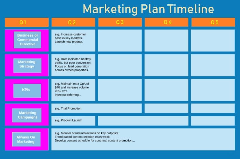 Product Launch Plan Template Free Marketing Plan Timeline Template