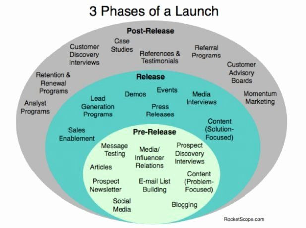 Product Launch Plan Template Free Product Launch Plan Template Elegant 3 Phases Marketing
