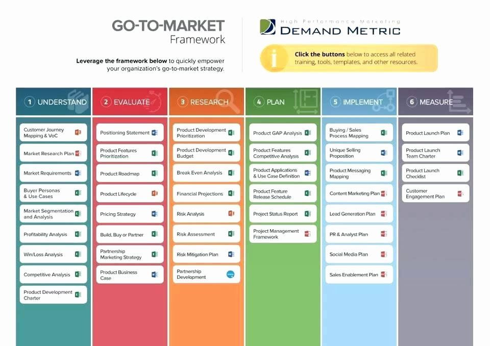 Product Launch Plan Template Free Product Launch Plan Template Lovely Go to Market Framework