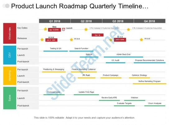 Product Launch Plan Template Free Product Launch Roadmap Quarterly Timeline Covering Milestone
