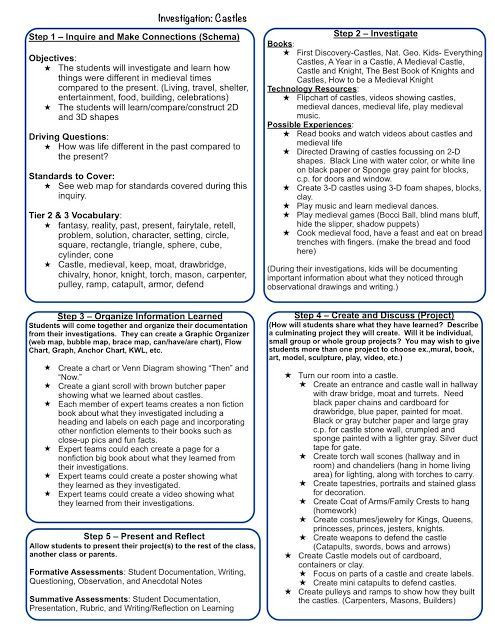 Project Based Learning Planning Template Planning Templates for Inquiry Project Based Teaching