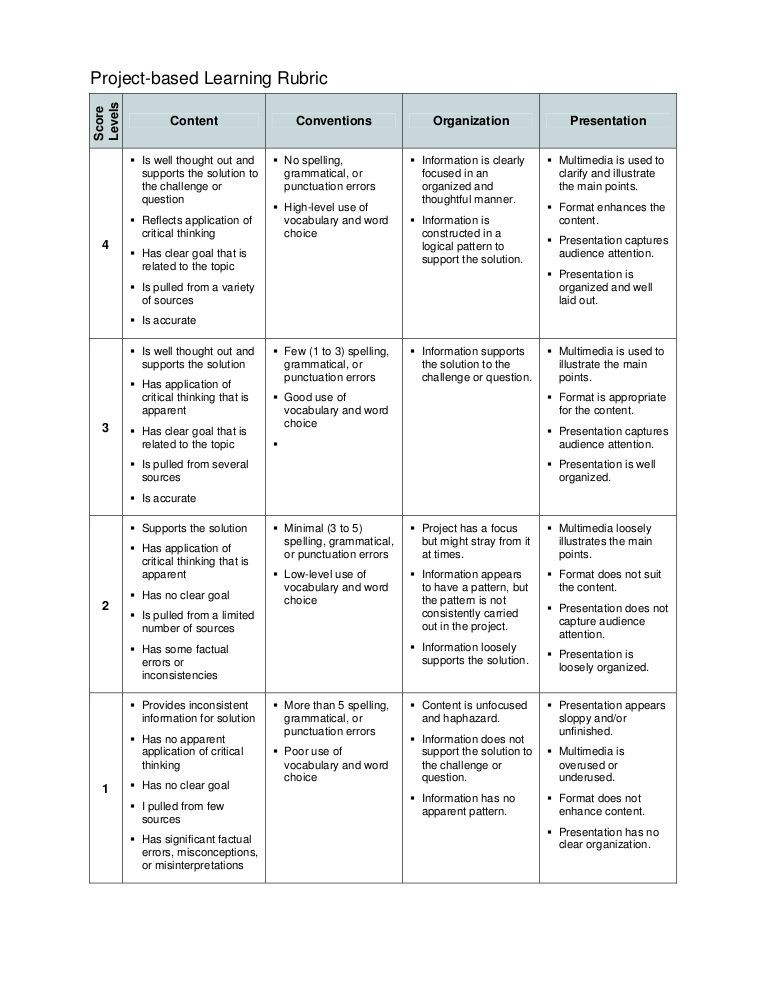 Project Based Learning Planning Template Project Based Learning Template Rubric