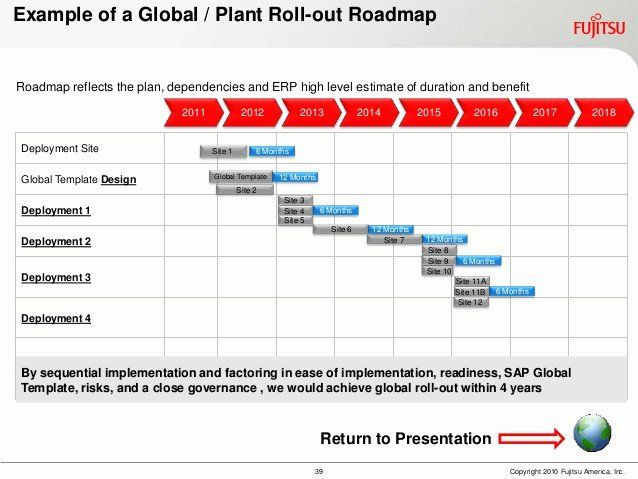 Project Rollout Plan Template Roll Out Plan Template Beautiful Sapphire Presentation for