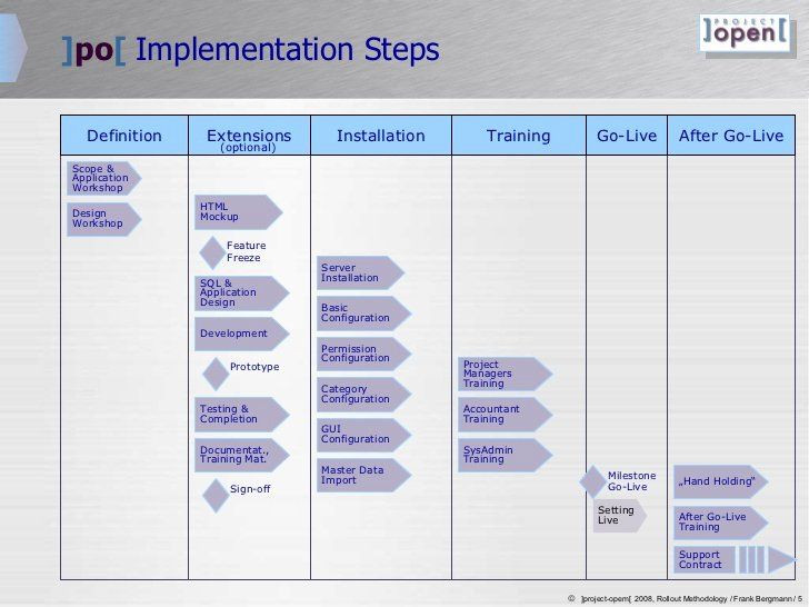 Project Rollout Plan Template Roll Out Plan Template Fresh ]project Open[ Roll Out Plan In