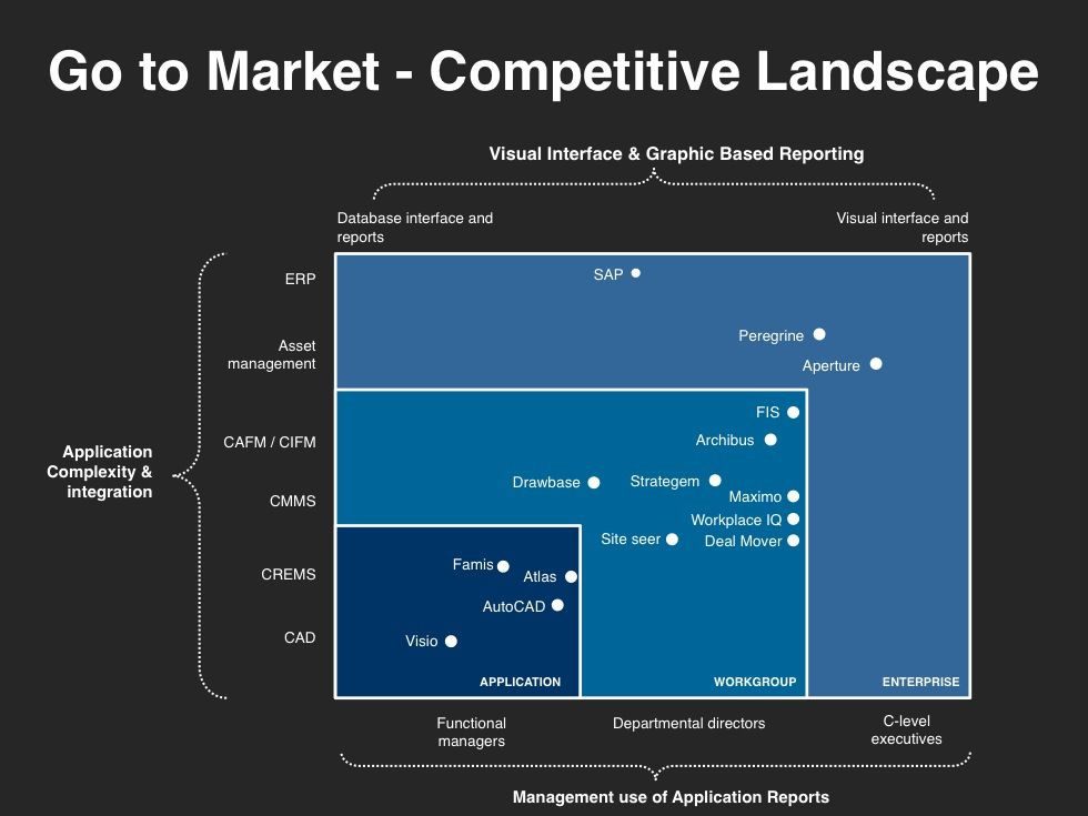 Property Management Marketing Plan Template Go to Market Strategy Planning Template