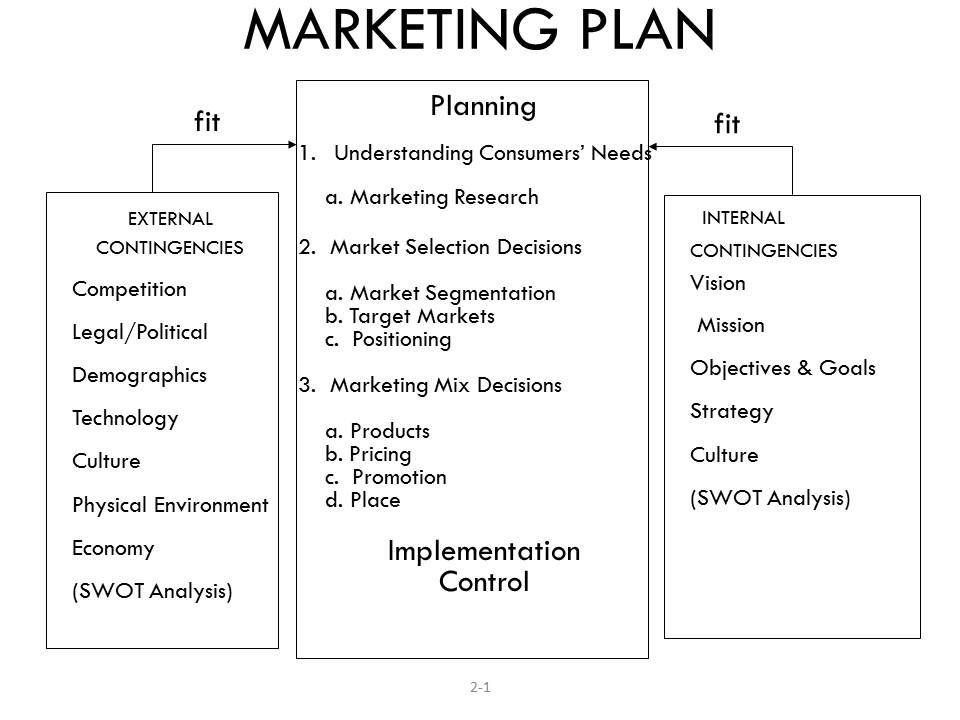 Property Management Marketing Plan Template Small Business Marketing Strategies Templates