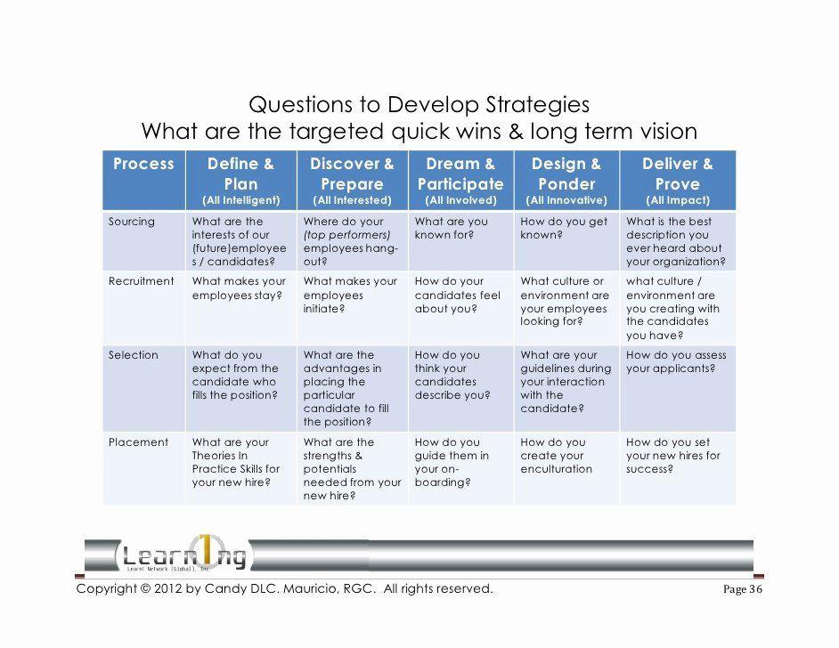 Recruitment Plan Template Excel Recruitment Plan Template Excel Fresh Strategic Recruiting