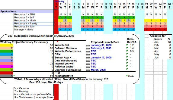 Resource Capacity Planning Template Excel Resource Capacity Planning Excel Template Fresh Resource