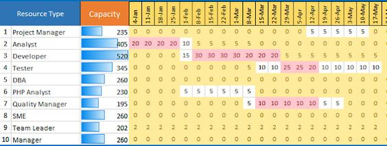 Resource Planning Template Excel Capacity Planning Excel Template In 2020