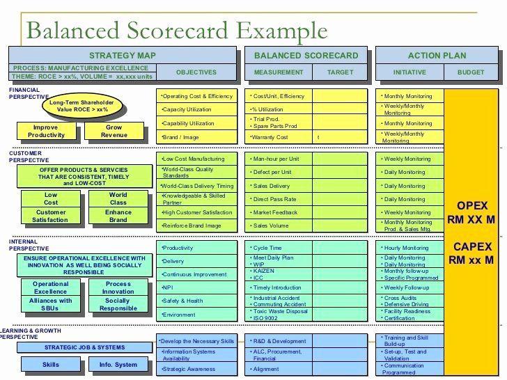 Scores Business Plan Template Score Business Plan Templates Lovely Balanced Scorecard