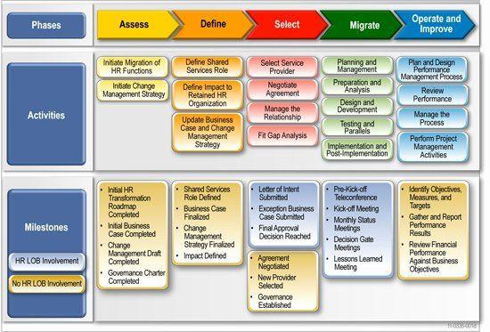 Server Migration Project Plan Template Migration Project Plan Template Beautiful Migration Roadmap