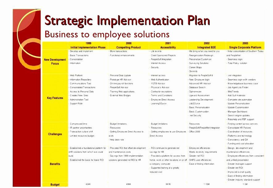 Simple Implementation Plan Template Implementation Plan Template Excel Best 8 Post