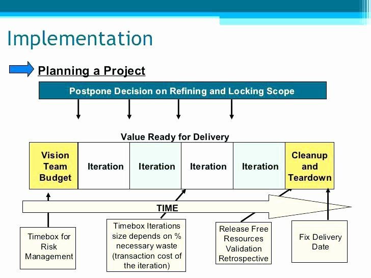 Simple Implementation Plan Template Project Implementation Plan Template Lovely Action Plan