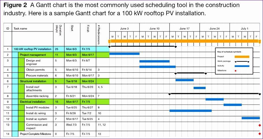 Simple Project Plan Template Excel Work Planning Template Excel Elegant 7 Project Management