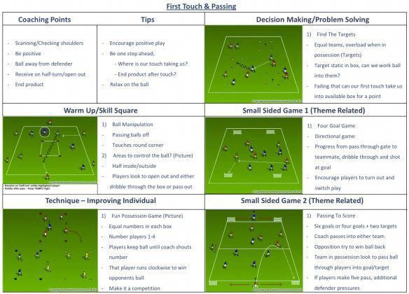 Soccer Training Session Plan Template First touch & Passing soccerpractice
