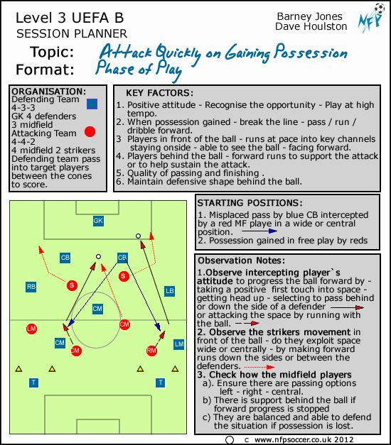 Soccer Training Session Plan Template Football Session Plan Template Luxury Nfp soccer Session
