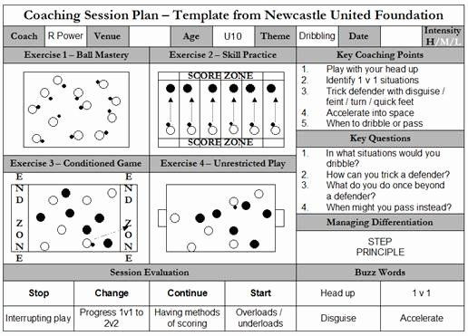 Soccer Training Session Plan Template Us soccer Practice Plan Template Elegant Sample Session