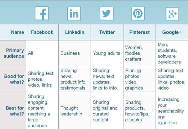 Social Media Content Planner Template How to Create A social Media Posting Schedule