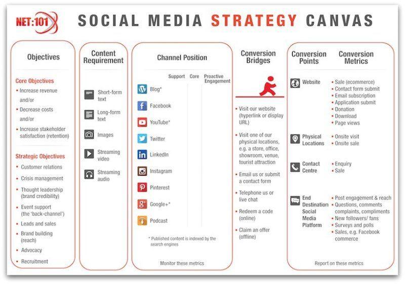 Social Media Strategy Plan Template Brand Content Plan Recherche Google