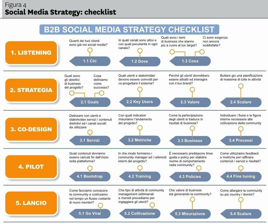Social Media Strategy Plan Template social Media Proposal Pdf Best 17 social Media Marketing