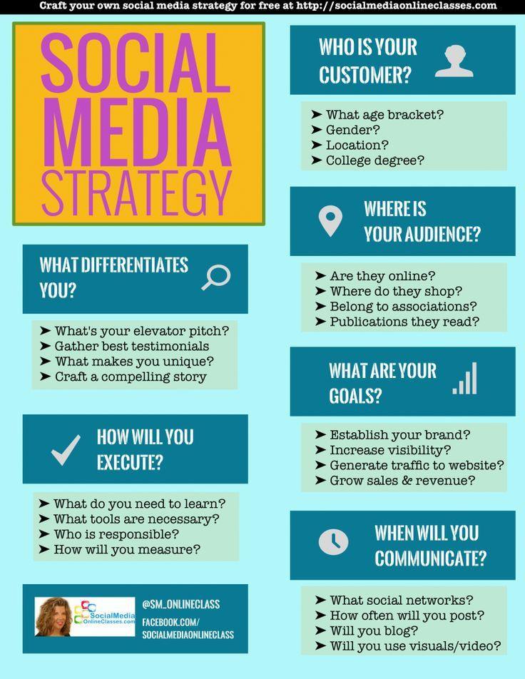 Social Media Strategy Plan Template social Media Strategy Template Develop Your social Media