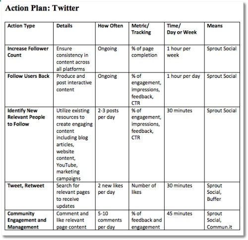 Social Media Strategy Plan Template social Media Strategy Template Twitter Action Plan