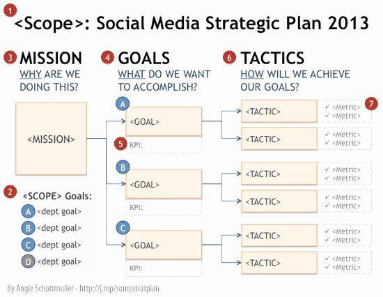 Social Media Strategy Plan Template Strategic Plan Template for Nonprofits Lovely social Media