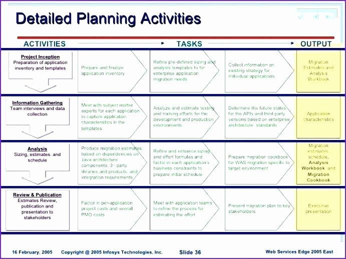 Software Implementation Plan Template Excel software Deployment Plan Template Luxury Deployment