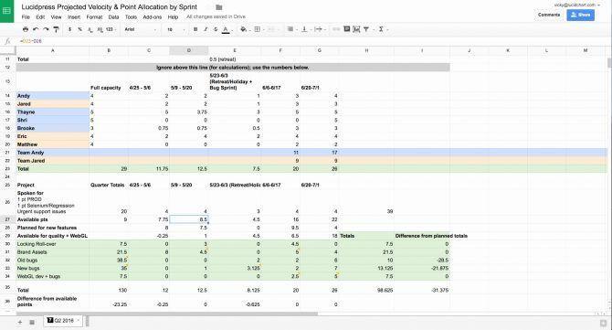 Sprint Planning Template 25 Scrum Excel Template Sprint Planning Spreadsheet Scrum