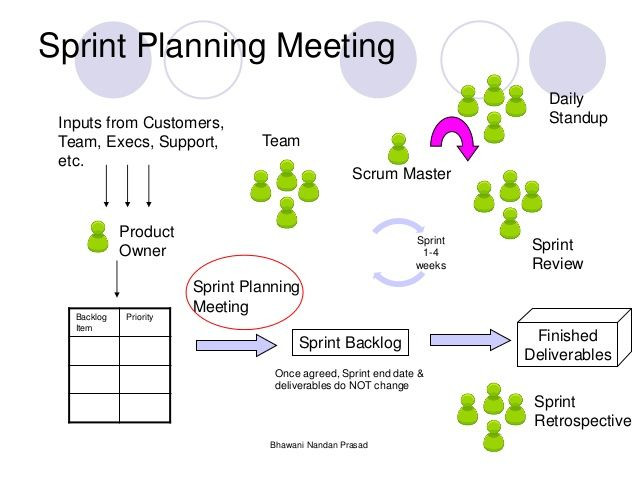 Sprint Planning Template Image Result for Sprint Planning