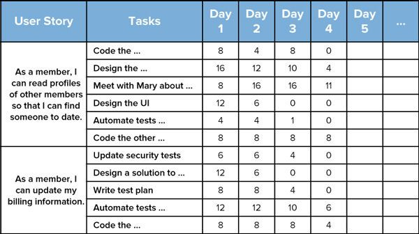 Sprint Planning Template the Sprint Backlog is A List Of Tasks that Must Be Pleted