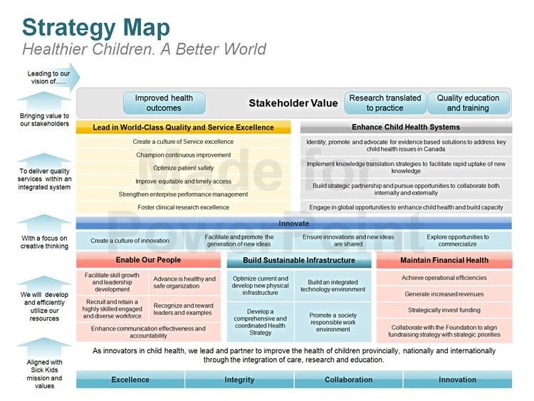 Strat Plan Powerpoint Template Strategy Map Editable Powerpoint Template