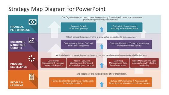 Strat Plan Powerpoint Template Strategy Map Powerpoint Diagram