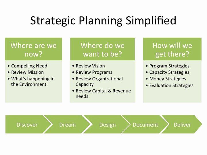 Strategic Plan for Nonprofits Template Nonprofit Strategic Plan Template Awesome Five Anchors A