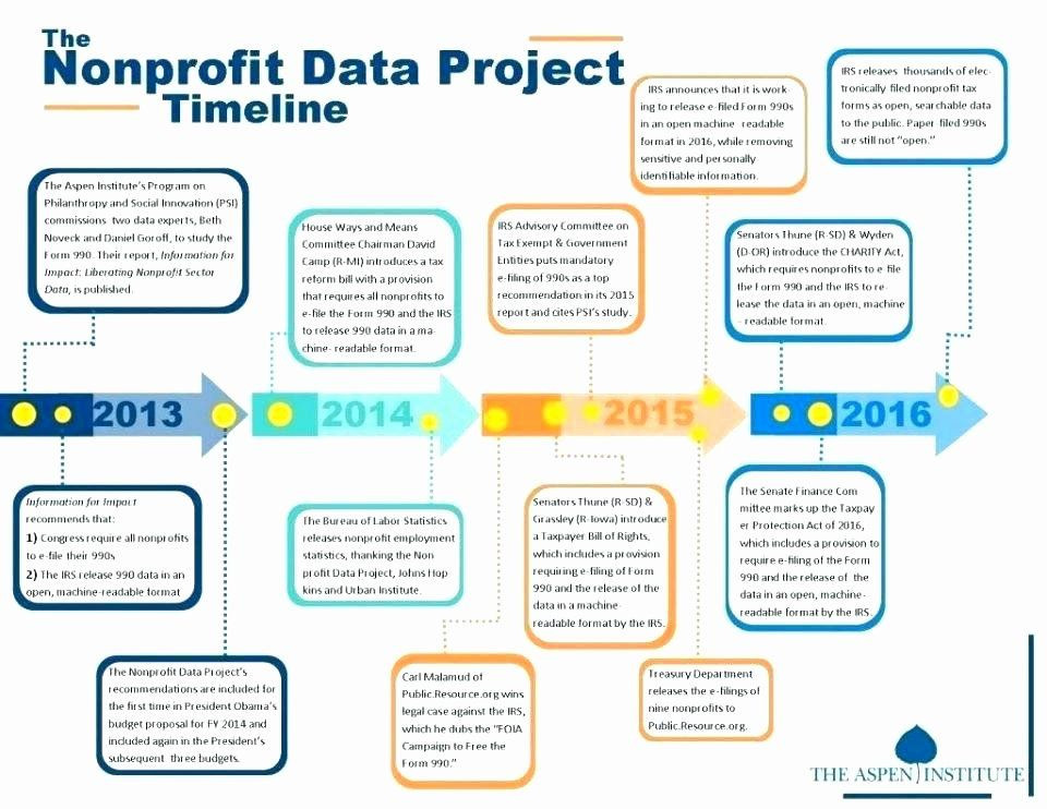 Strategic Plan for Nonprofits Template Strategic Plan for Nonprofits Template Beautiful Sample Non