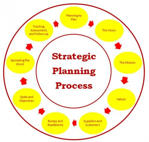 Strategic Plan for Nonprofits Template Strategic Planning Consulting