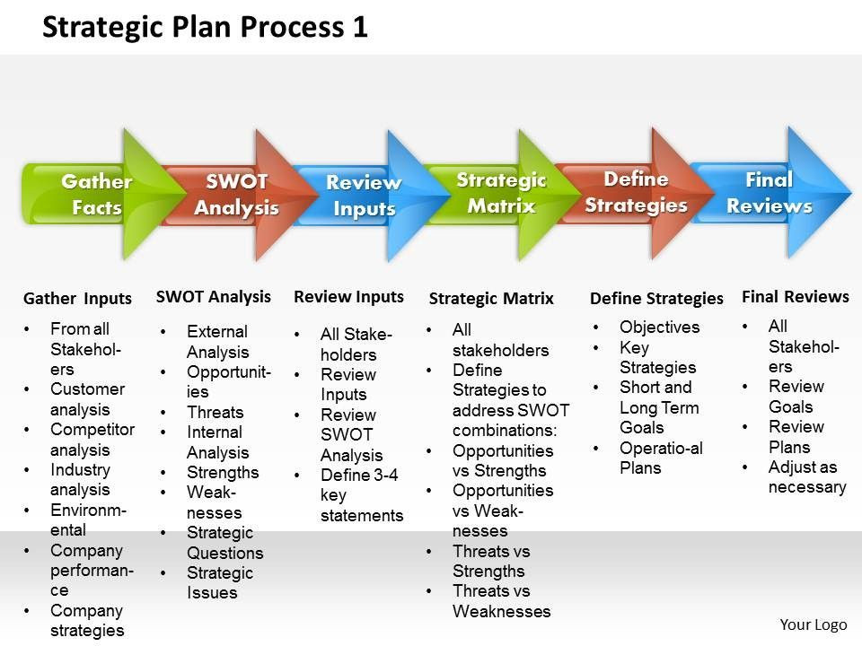 Strategic Plan Powerpoint Template Pin by Claire Hoffman On Processer