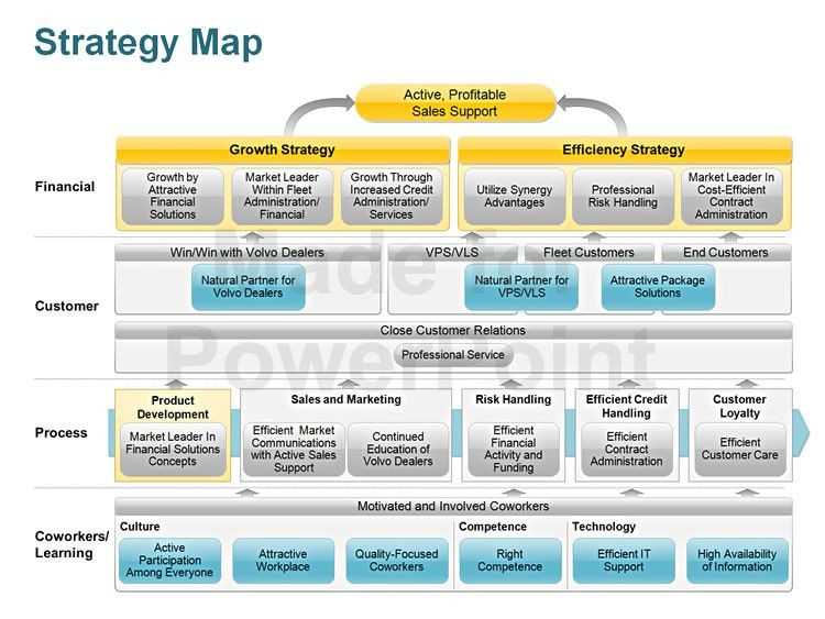 Strategic Plan Powerpoint Template Strategy Map Editable Powerpoint Template