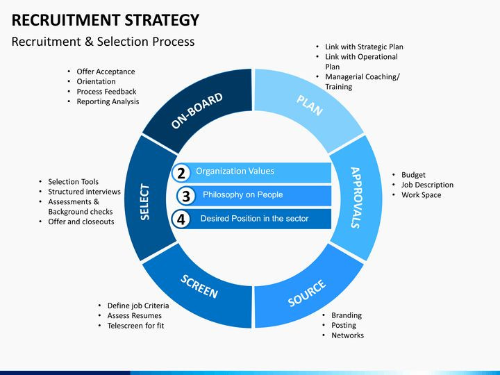 Strategic Plan Powerpoint Template Strategy Plan Template Powerpoint Elegant Recruitment