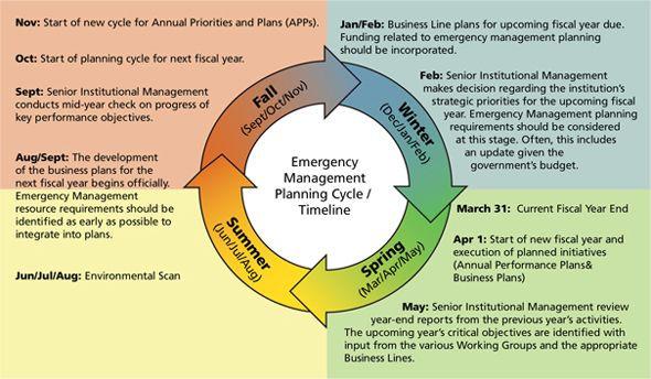 Strategic Plan Timeline Template Strategic Planning Timeline Template Google Search