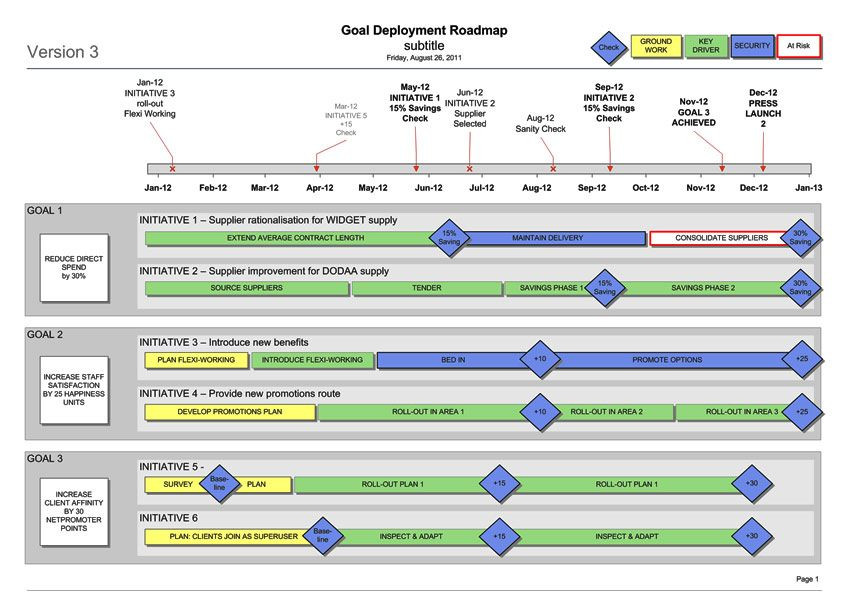 Strategic Plan Timeline Template Strategy Delivery Template Plan Timeline Goals & Kpis