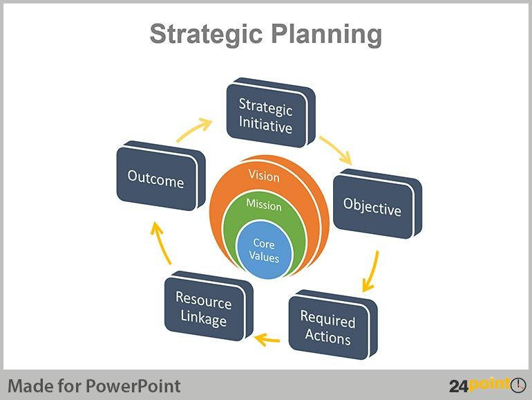 Strategic Planning Ppt Template Real Life Examples Of Strategic Planning Charts In